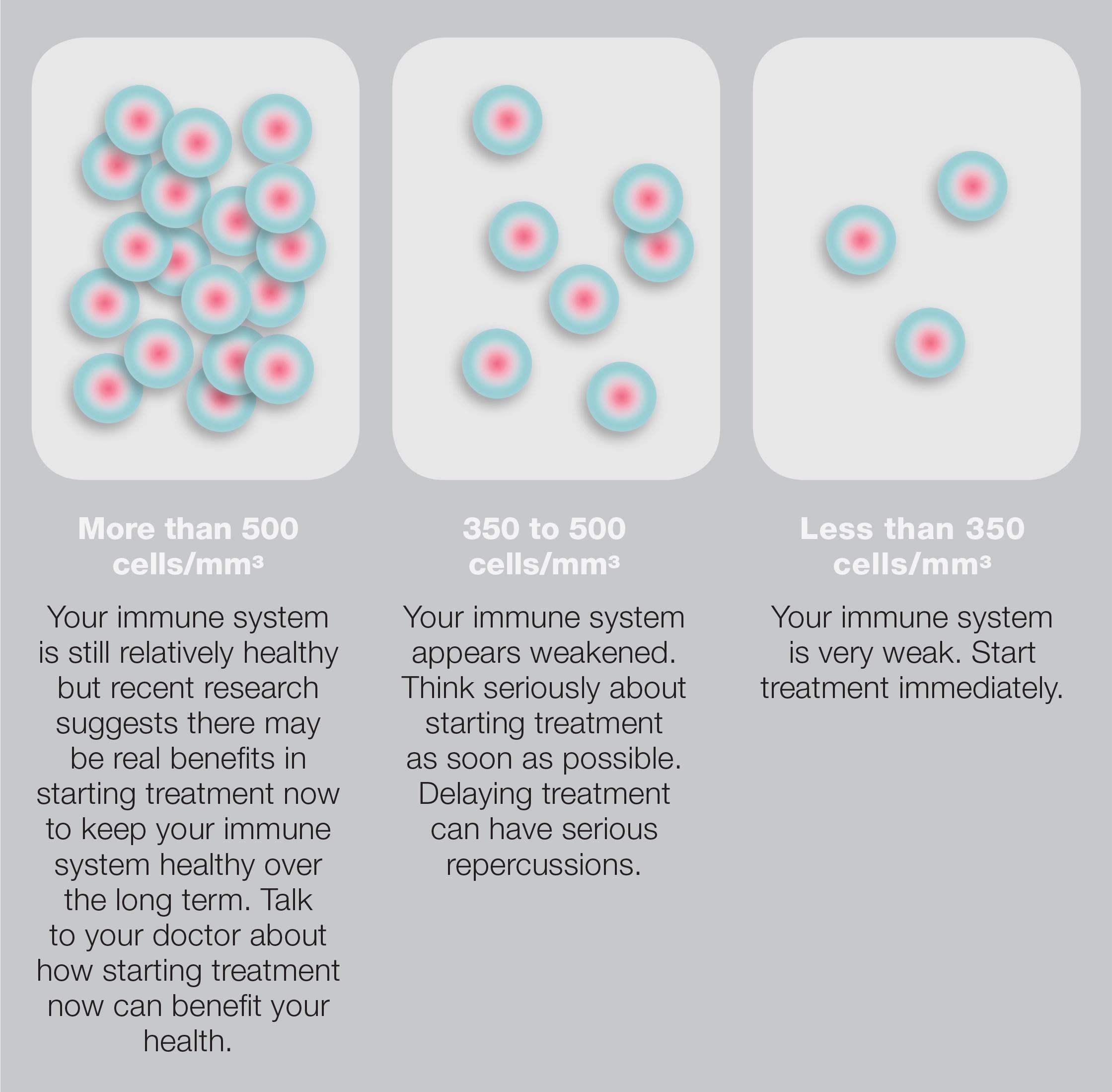 understanding-viral-load